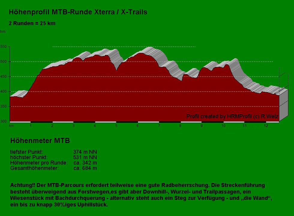 Profil Xterra MTB